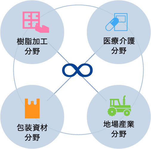 樹脂加工分野 医療介護分野 包装資材分野 地場産業分野